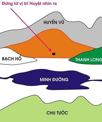 chọn vị trí núi và nước để xây mộ